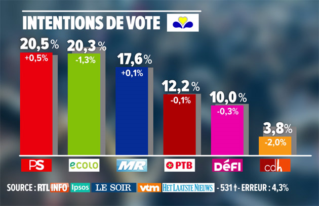 bxl-intentions-vote