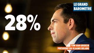 Grand Baromètre- si on revotait demain, le Vlaams Belang serait le grand vainqueur
