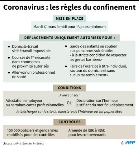 Confinement Quels Deplacements Autorises Et Sous Quelles Conditions Rtl Info