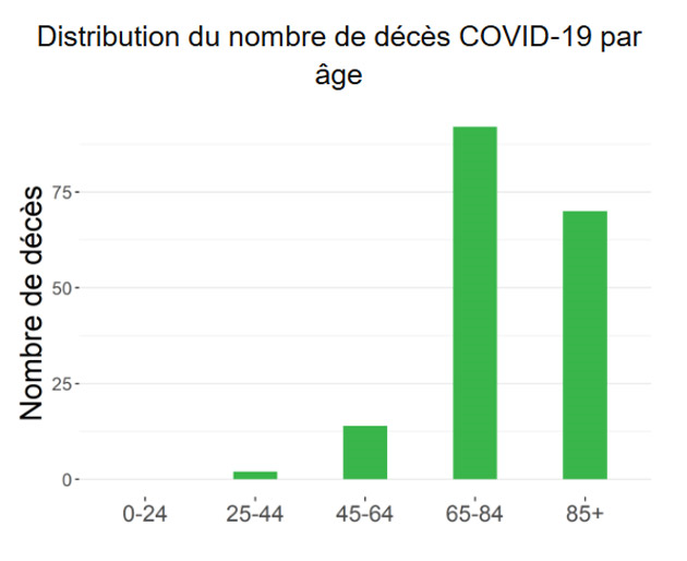 repartitition-age-deces