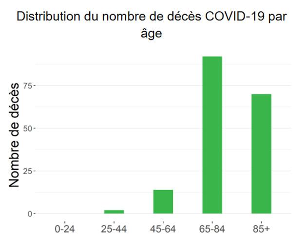 repartitition-age-deces