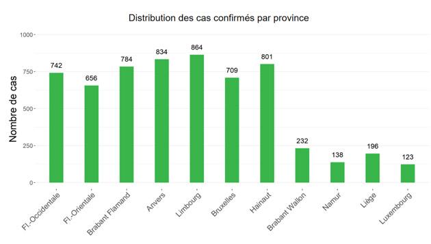 coronavirus-graphique-province