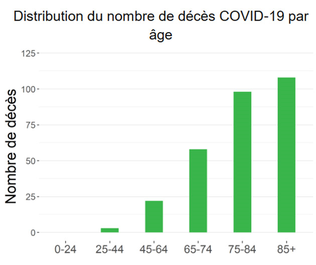 rapport-27mars---age