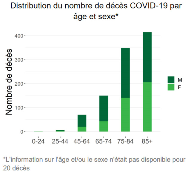 distribution-ages