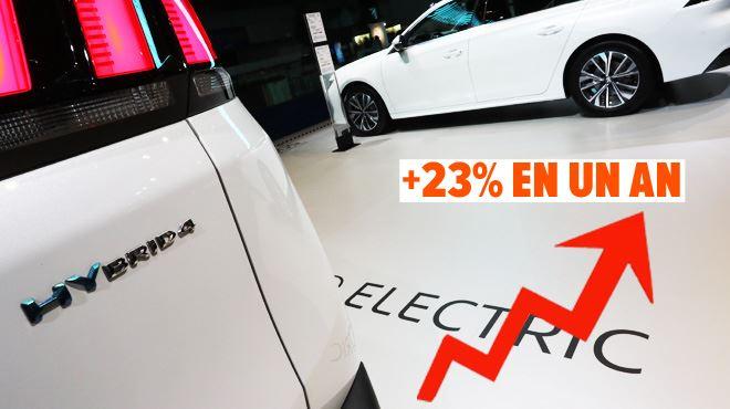 La voiture HYBRIDE continue sa forte croissance en Belgique- Ça nous a vraiment étonnés, mais elle représente un quart de nos ventes en 2020