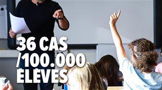 Coronavirus dans les écoles- voici les chiffres pour la deuxième semaine de cours