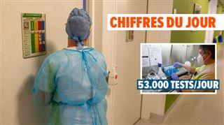Coronavirus en Belgique- 2485 patients à l'hôpital, 15% des tests sont positifs