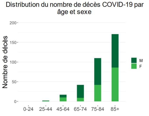 distribution-deces