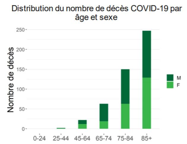 graphique-deces-age