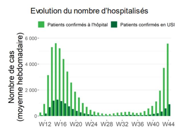 graphique-nombre-hospis