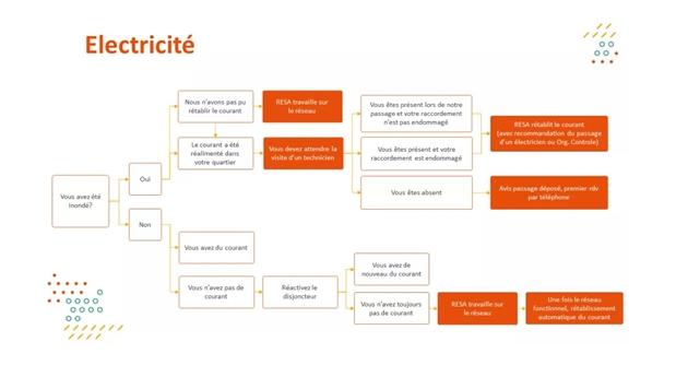 Un site internet mis à jour en temps réel pour les sinistrés sans électricité ni gaz en province de Liège