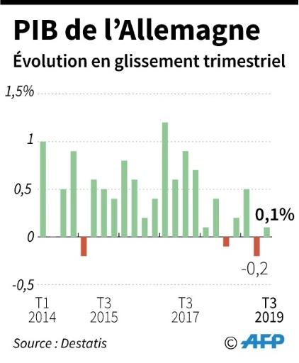 L'Allemagne échappe à la récession, les perspectives restent incertaines