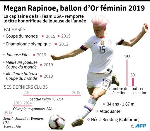 Ballon d'Or: Megan Rapinoe, le sens du but et de l'engagement