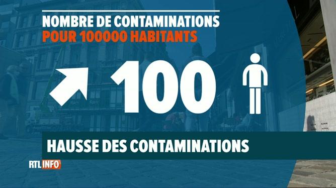 Coronavirus: des contaminations en forte hausse en province de Liège